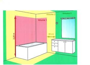 comment installe-t-on une baignoire balnéo ? - Liaison Equipotentielle Salle De Bain